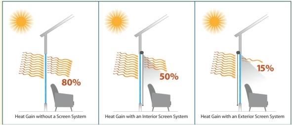 Exterior vs interior - Interior vs exterior solar screens ...